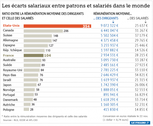 eco_2013_47_ratio_salarie_patrons.png
